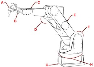 View robotic components part 2 of 3 gamma what is the component of the robot indicated by letter e in the image altavistaventures Images