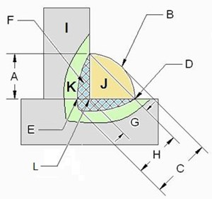 view identifying the parts of a fillet weld gamma