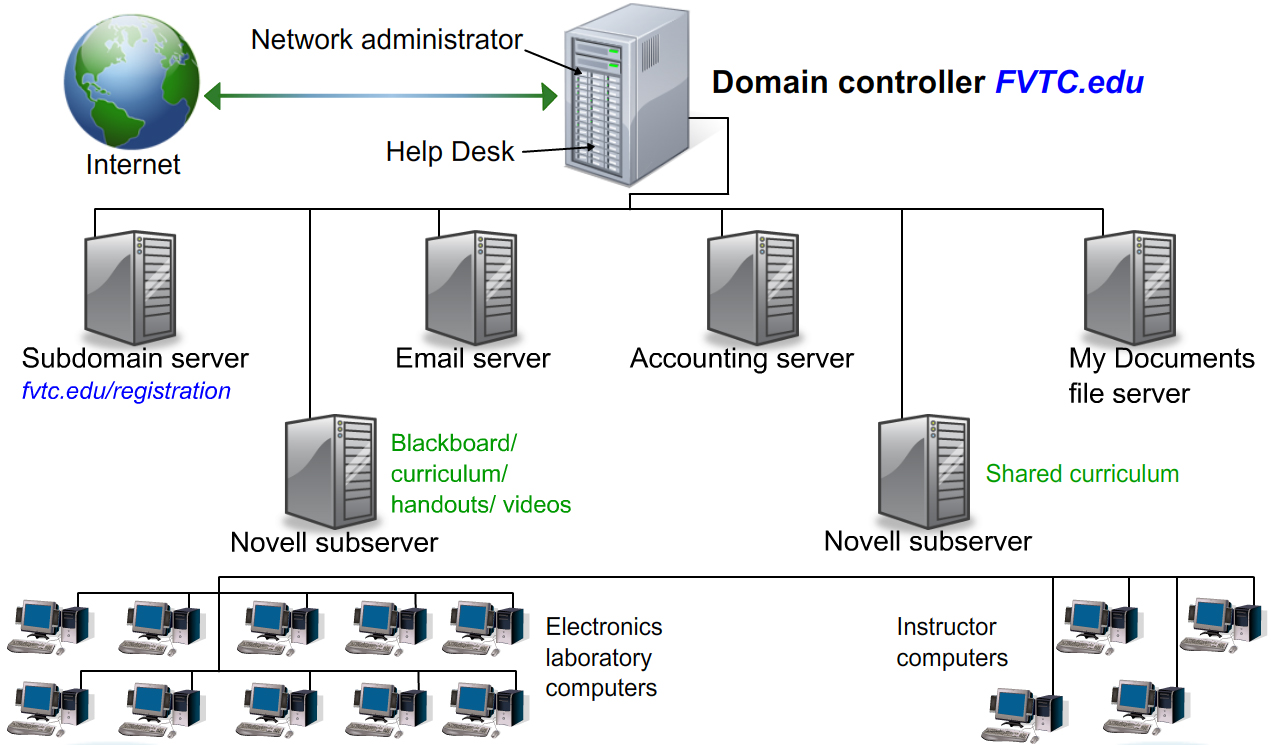 Physical network diagram wisc online oer physical network diagram ccuart Choice Image