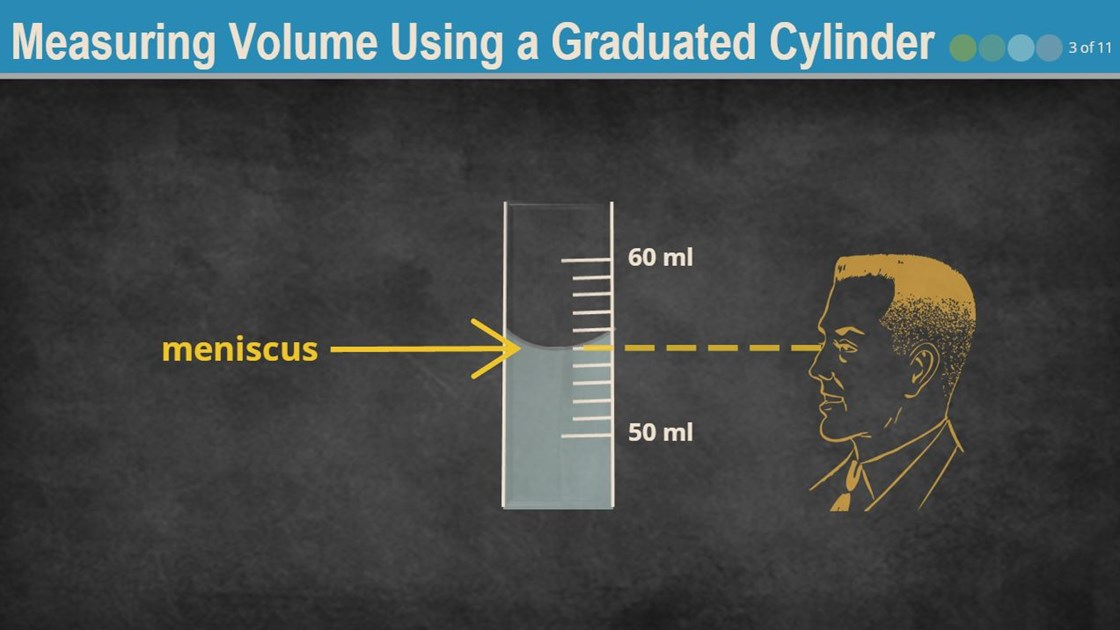 Measuring Volume Using A Graduated Cylinder Wisc Online Oer