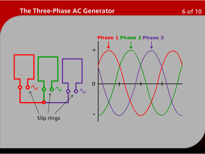 3 Phase Generator >> The Three Phase Ac Generator Wisc Online Oer