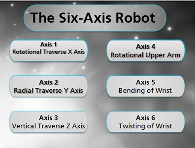 Manufacturing The Six-Axis Robot