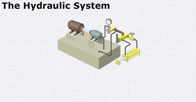 Science, Technology, Engineering & Mathematics The Hydraulic System