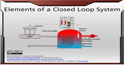 Science, Technology, Engineering & Mathematics Elements of a Closed-Loop System
